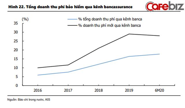 Dân sale bảo hiểm và nhà đầu tư không thể bỏ qua 4 xu hướng: Nở rộ mô hình liên kết Ngân hàng - Bảo hiểm, top 5 ông lớn BHNT chiếm 81% thị phần - Ảnh 6.