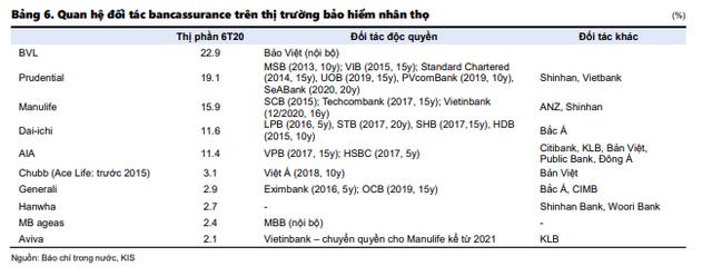 Dân sale bảo hiểm và nhà đầu tư không thể bỏ qua 4 xu hướng: Nở rộ mô hình liên kết Ngân hàng - Bảo hiểm, top 5 ông lớn BHNT chiếm 81% thị phần - Ảnh 7.