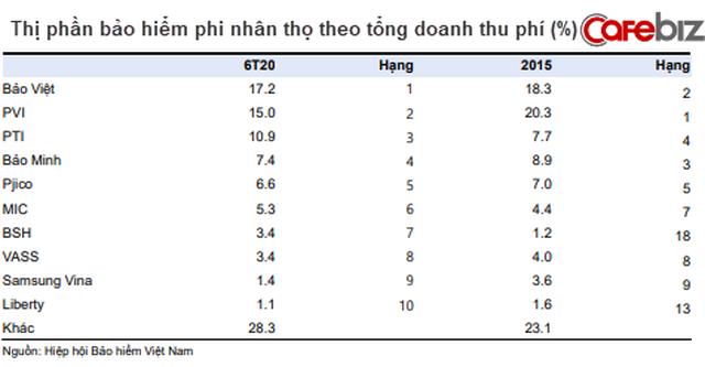 Dân sale bảo hiểm và nhà đầu tư không thể bỏ qua 4 xu hướng: Nở rộ mô hình liên kết Ngân hàng - Bảo hiểm, top 5 ông lớn BHNT chiếm 81% thị phần - Ảnh 4.