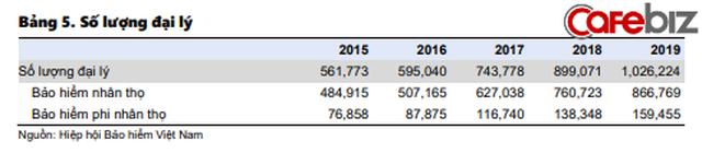 Dân sale bảo hiểm và nhà đầu tư không thể bỏ qua 4 xu hướng: Nở rộ mô hình liên kết Ngân hàng - Bảo hiểm, top 5 ông lớn BHNT chiếm 81% thị phần - Ảnh 5.