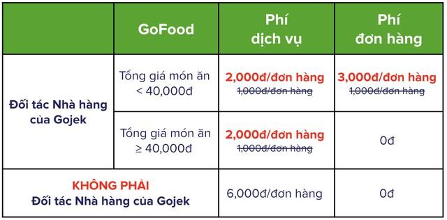 Gojek tăng phí dịch vụ giao đồ ăn GoFood trong tháng 1 - Ảnh 1.