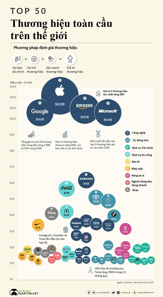 50 thương hiệu toàn cầu giá trị nhất - Ảnh 1.