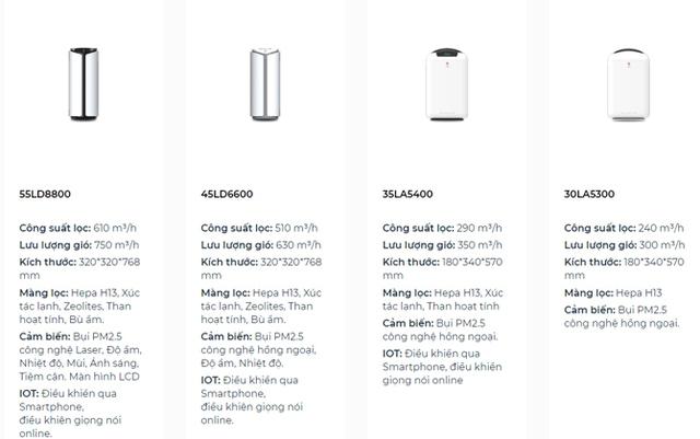 Rò rỉ hình ảnh cho thấy Vinsmart chuẩn bị bán ra thị trường 4 mẫu máy lọc không khí? - Ảnh 1.