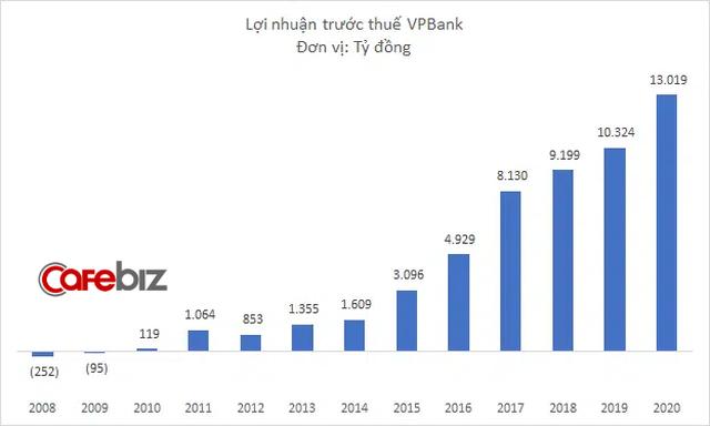 VPBank lãi hơn 13.000 tỷ đồng năm 2020, khối ngân hàng cắt giảm 1.000 nhân sự, thu nhập bình quân nhân viên tăng vọt lên trên 28 triệu đồng/tháng - Ảnh 2.