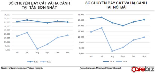 Hàng không Việt năm Covid 2020: Hồi phục nhờ các chuyến nội địa và vận tải hàng hóa thông suốt - Ảnh 2.