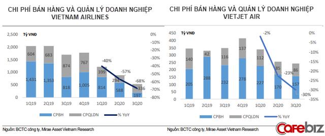 Hàng không Việt năm Covid 2020: Hồi phục nhờ các chuyến nội địa và vận tải hàng hóa thông suốt - Ảnh 6.