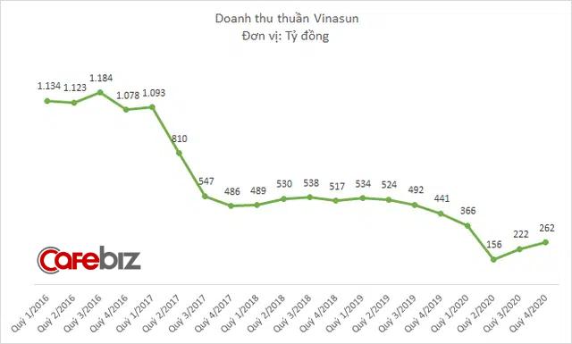 Vinasun cắt giảm tiếp 1.400 nhân sự năm 2020, doanh thu xuống thấp nhất 1 thập kỷ, lỗ hơn 210 tỷ đồng - Ảnh 1.