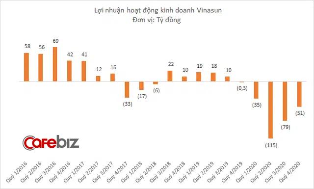 Vinasun cắt giảm tiếp 1.400 nhân sự năm 2020, doanh thu xuống thấp nhất 1 thập kỷ, lỗ hơn 210 tỷ đồng - Ảnh 2.