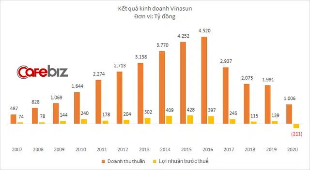 Vinasun cắt giảm tiếp 1.400 nhân sự năm 2020, doanh thu xuống thấp nhất 1 thập kỷ, lỗ hơn 210 tỷ đồng - Ảnh 3.