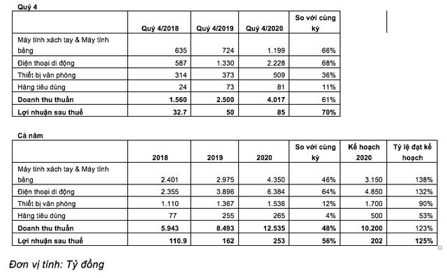 Tổng kết năm 2020 của Digiworld: Tăng trưởng gần 50%, ngành hàng điện thoại di động vẫn đóng vai trò chủ lực - Ảnh 1.