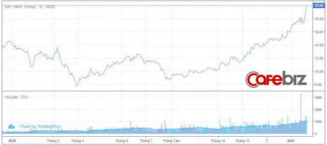 Đất Xanh Group lỗ ròng 432 tỷ đồng năm 2020, giá cổ phiếu vẫn tăng dựng đứng - Ảnh 4.