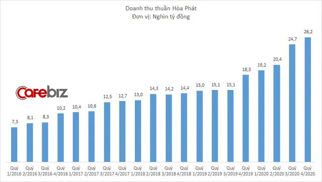 Hòa Phát của tỷ phú Trần Đình Long lãi kỷ lục 13.500 tỷ đồng năm 2020 - Ảnh 1.