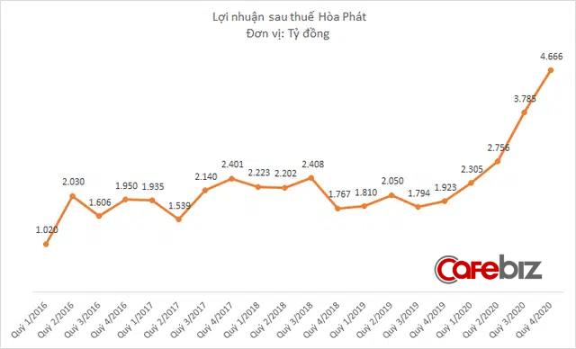 Hòa Phát của tỷ phú Trần Đình Long lãi kỷ lục 13.500 tỷ đồng năm 2020 - Ảnh 2.