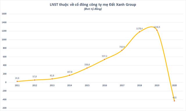 Không ngoài dự báo, Đất Xanh Group (DXG) lỗ 432 tỷ đồng năm 2020  - Ảnh 1.