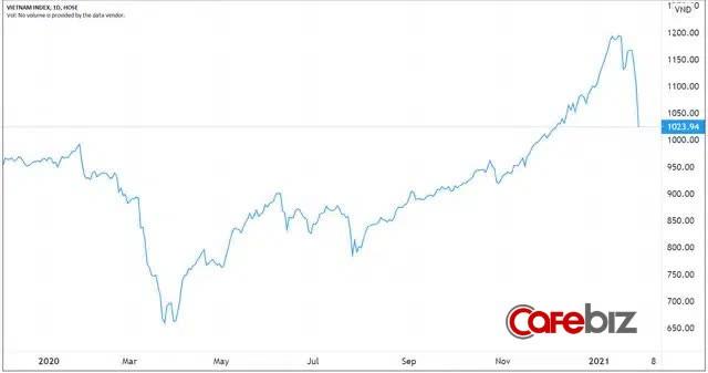 500 cổ phiếu giảm sàn, thị trường chứng khoán Việt Nam chứng kiến phiên giảm mạnh nhất lịch sử - Ảnh 2.