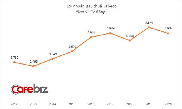 Doanh thu Sabeco giảm mạnh trong năm Covid, bất chấp nỗ lực tăng quảng cáo và khuyến mãi - Ảnh 2.
