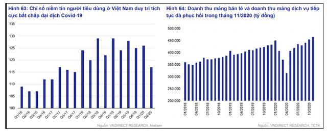 VnDirect: Tiêu dùng là động lực chính cho sự phục hồi kinh tế Việt Nam - Ảnh 1.