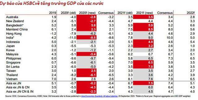 HSBC công bố lý do điều chỉnh giảm nhẹ dự báo kinh tế Việt Nam năm 2021 - Ảnh 1.