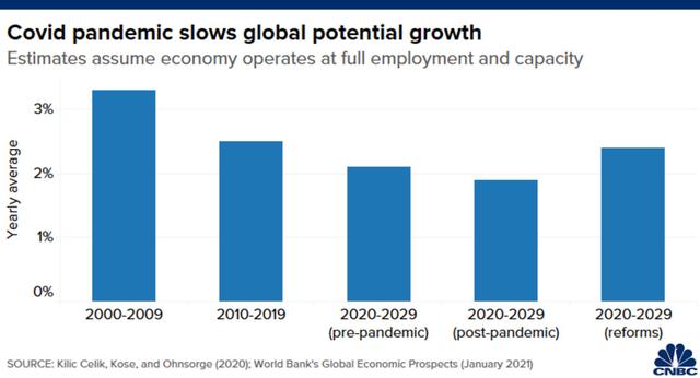 World Bank: Kinh tế thế giới có thể rơi vào thập kỷ mất mát sau đại dịch Covid-19 - Ảnh 1.