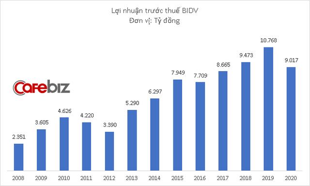 BIDV lãi hơn 9.000 tỷ đồng năm 2020 - Ảnh 1.