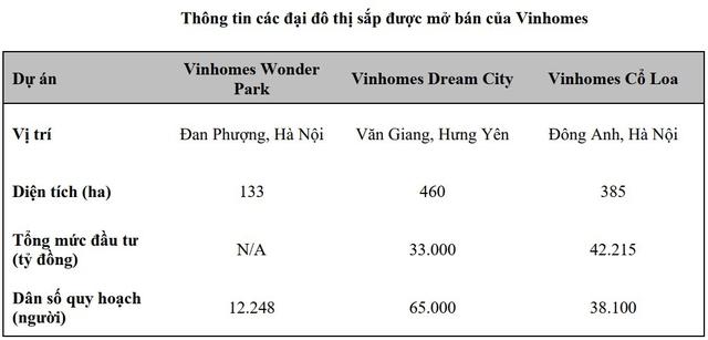 VCBS: Wonder Park, Cổ Loa và Dream City sẽ là nguồn đóng góp doanh thu và dòng tiền quan trọng cho Vinhomes trong 4 năm tới - Ảnh 2.