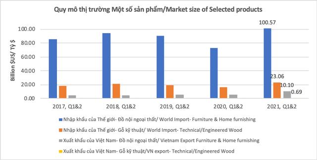 Doanh nghiệp nội thất Việt phục hồi chuỗi cung ứng, hoạch định chiến lược sống chung với Covid-19 - Ảnh 1.