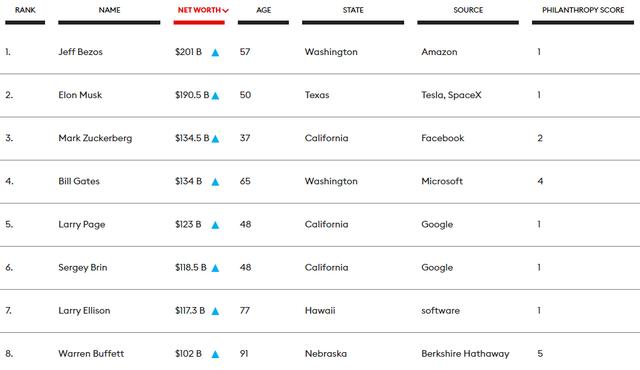 Bảng xếp hạng tỷ phú từ thiện: Jeff Bezos và Elon Musk thuộc hàng 'keo kiệt' nhất thế giới, Mark Zuckerberg và Bill Gates khá hơn đôi chút - Ảnh 2.