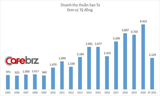 C.P Việt Nam chi 270 tỷ đồng tăng sở hữu tại công ty thủy sản của ông Nguyễn Duy Hưng - Ảnh 1.