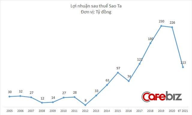 C.P Việt Nam chi 270 tỷ đồng tăng sở hữu tại công ty thủy sản của ông Nguyễn Duy Hưng - Ảnh 2.