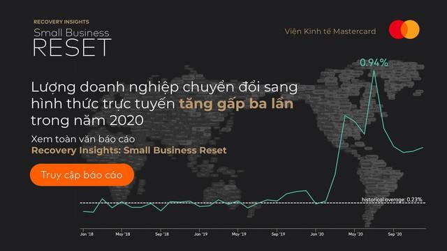 Viện Kinh tế Mastercard: Các SMEs tại châu Á - Thái Bình Dương ngày càng thích ứng với Covid-19 tốt hơn - Ảnh 2.