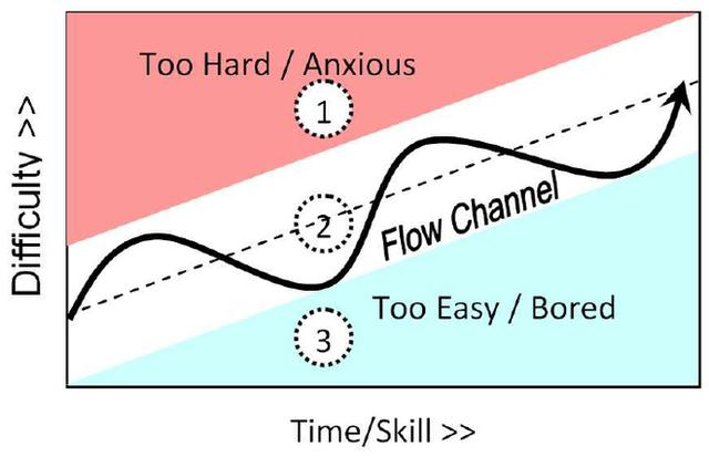 Flow trong teamwork là gì: Tại sao Google mất 10 năm mà vẫn thất bại trong việc tìm ra nó? - Ảnh 5.