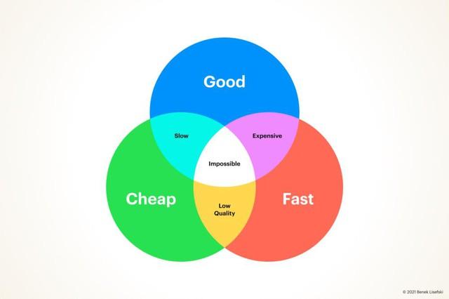 Có thật sự tồn tại những dịch vụ đảm bảo cả 3 tiêu chí 'nhanh chóng, chất lượng và giá rẻ'? - Ảnh 1.