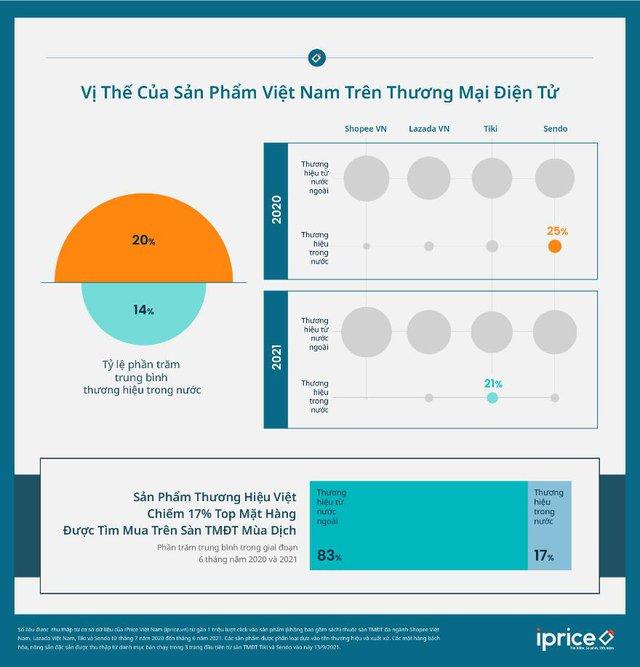 Nỗi buồn phía sau sự bùng nổ TMĐT: Hàng Việt chiếm chưa đến 20% top mặt hàng được tìm mua và ngày càng giảm  - Ảnh 1.