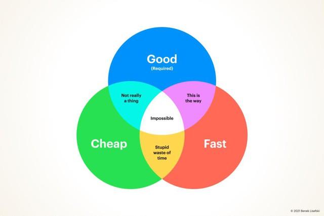 Có thật sự tồn tại những dịch vụ đảm bảo cả 3 tiêu chí 'nhanh chóng, chất lượng và giá rẻ'? - Ảnh 2.
