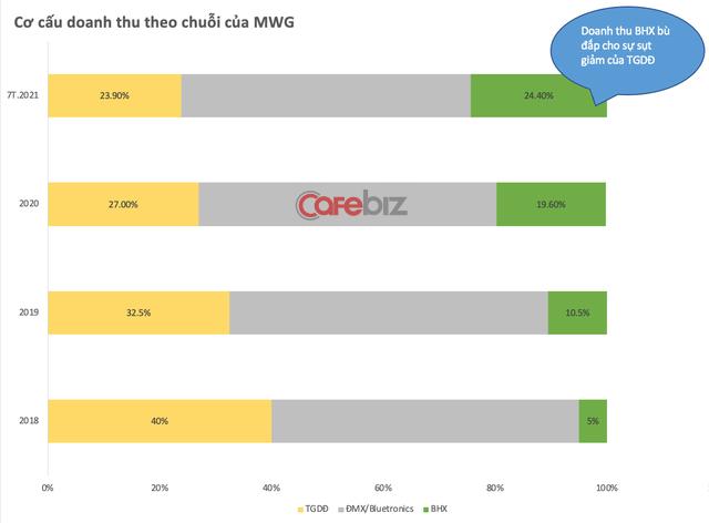 Thế khó nào khiến MWG kiên quyết tìm cách giảm chi phí thuê? - Ảnh 3.
