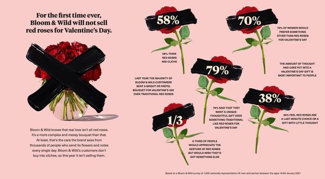 5 bài học marketing từ các chiến dịch độc lạ ngày lễ tình nhân - Ảnh 1.