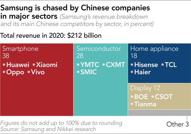 Vì sao Samsung muốn dịch chuyển khỏi Trung Quốc: Nỗi khổ chống ăn cắp công nghệ - Ảnh 4.