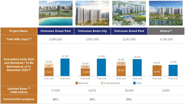 Vinhomes còn gần 63.000 tỷ đồng doanh thu chưa ghi nhận, năm 2021 sẽ bận rộn với một loạt dự án khủng - Ảnh 1.