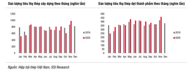 Ngành thép Việt Nam tăng trưởng hơn 100% trong năm 2020 nhờ những yếu tố nào? - Ảnh 1.