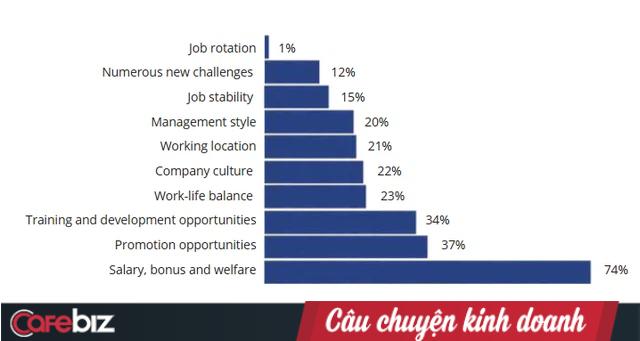 Cơn đau đầu của các nhà tuyển dụng: 52% người lao động sẽ đi tìm việc trong 3 – 6 tháng tới, lương thưởng là mối quan tâm hàng đầu! - Ảnh 1.