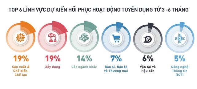 Tín hiệu mừng của nền kinh tế: Doanh nghiệp Việt dự báo gia tăng tuyển dụng trong nhiều lĩnh vực Sản xuất, Chế biến chế tạo, Xây dựng... - Ảnh 2.