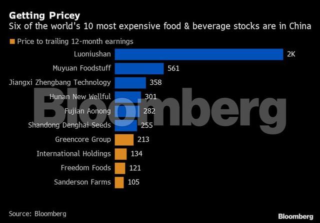 Khẩu vị lạ của nhà đầu tư Trung Quốc: Thờ ơ với Facebook, Apple, Amazon, chỉ thích rót tiền vào cổ phiếu các công ty bán... thịt lợn - Ảnh 2.