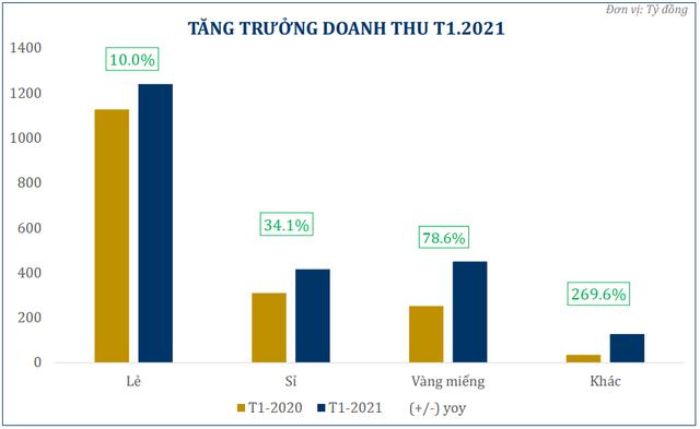 PNJ lãi 168 tỷ đồng tháng đầu năm 2021 - Ảnh 1.