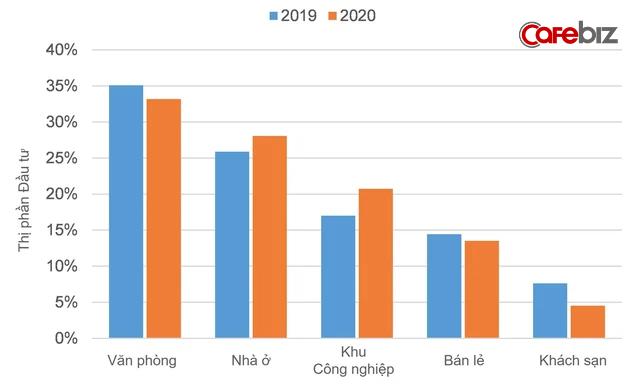 Lĩnh vực bất động sản nào sẽ hút vốn trong năm 2021? - Ảnh 1.
