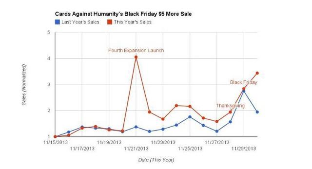 Black Friday không ưu đãi giảm giá mà còn tăng giá, bán phân bò giá cao, bắt khách hàng góp tiền cho mình: Chiến lược điên rồ đã giúp công ty này thành công thế nào - Ảnh 2.