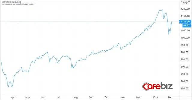 VN-Index hồi phục mạnh sau phiên giảm 73 điểm lịch sử, những nhà đầu tư bán và bị bán có tiếc nuối? - Ảnh 1.