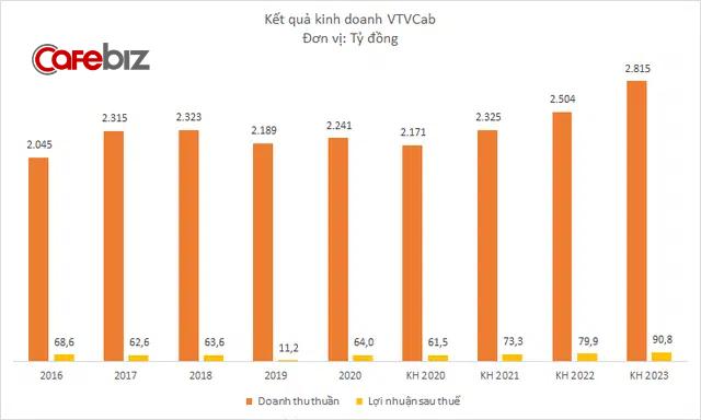 VTVCab lãi 64 tỷ đồng năm 2020, cao gấp gần 6 lần 2019 - Ảnh 1.