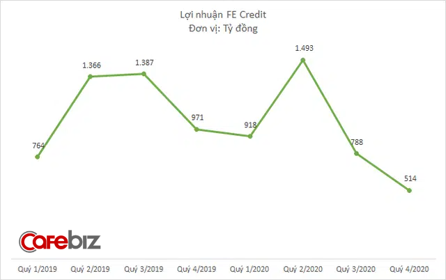 Lợi nhuận FE Credit giảm 17% năm 2020, nợ xấu tăng lên 6,6% - Ảnh 2.