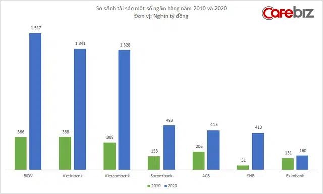 Thập kỷ ngành ngân hàng Việt: Tài sản BIDV, Vietinbank, Vietcombank bỏ xa phần còn lại, nỗi buồn Habubank, Westernbank - Ảnh 2.