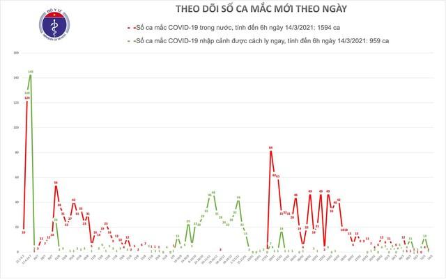 Chiều 14/3, TP Hồ Chí Minh có 1 ca mắc COVID-19 là chuyên gia nhập cảnh  - Ảnh 1.